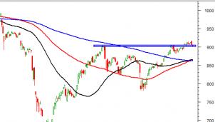 Thị trường chứng khoán ngày 30/9: Tín hiệu kỹ thuật phiên chiều