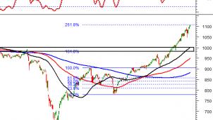 Thị trường chứng khoán ngày 30/12: Tín hiệu kỹ thuật phiên chiều