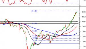 Thị trường chứng khoán ngày 31/12: Tín hiệu kỹ thuật phiên chiều