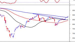 Thị trường chứng khoán ngày 31/8: Tín hiệu kỹ thuật phiên chiều