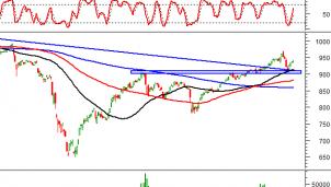 Thị trường chứng khoán ngày 4/11: Tín hiệu kỹ thuật phiên chiều