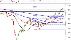 Thị trường chứng khoán ngày 4/12/2020: Tín hiệu kỹ thuật phiên chiều