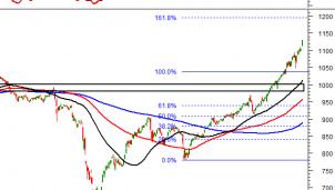 Thị trường chứng khoán ngày 5/1: Tín hiệu kỹ thuật phiên chiều