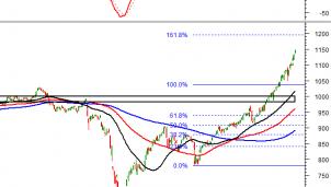 Thị trường chứng khoán ngày 6/1: Tín hiệu kỹ thuật phiên chiều