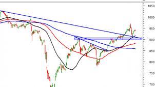 Thị trường chứng khoán ngày 6/11: Tín hiệu kỹ thuật phiên chiều