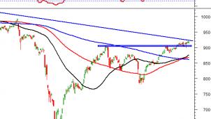 Thị trường chứng khoán ngày 7/10: Tín hiệu kỹ thuật phiên chiều