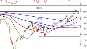 Thị trường chứng khoán ngày 7/12: Tín hiệu kỹ thuật phiên chiều