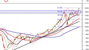 Thị trường chứng khoán ngày 7/4/2021: Tín hiệu kỹ thuật phiên chiều