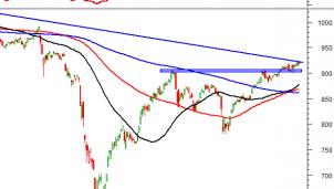 Thị trường chứng khoán ngày 8/10: Tín hiệu kỹ thuật phiên chiều