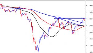 Thị trường chứng khoán ngày 8/9: Tín hiệu kỹ thuật phiên chiều