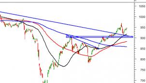 Thị trường chứng khoán ngày 9/11/2020: Tín hiệu kỹ thuật phiên chiều