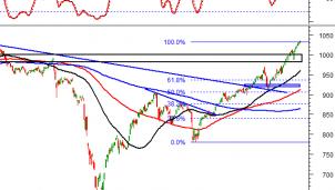 Thị trường chứng khoán ngày 9/12: Tín hiệu kỹ thuật phiên chiều