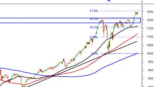 Thị trường chứng khoán phiên chiều 8/4: Phân tích kỹ thuật