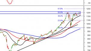 Tín hiệu kỹ thuật phiên chiều 25/3: Thị trường chứng khoán giằng co