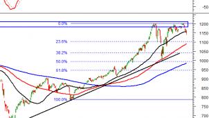 Tín hiệu kỹ thuật phiên chiều 26/3: Thị trường chứng khoán sắc đỏ ngập tràn