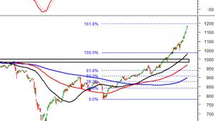 Tín hiệu kỹ thuật phiên chiều của ngày 11/1: VN-Index và HNX-Index duy trì đà tăng