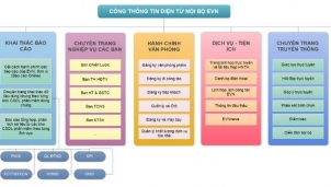 EVN ứng dụng công nghệ thông tin: Tạo đột phá trong cải cách hành chính