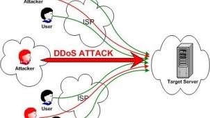 Tấn công từ chối dịch vụ - DOS và DDOS cách phòng chống