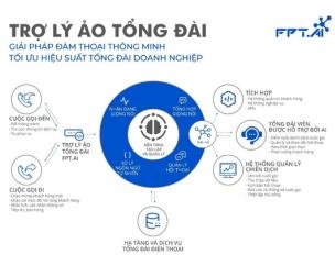 FPT.AI của FPT đoạt giải nhất cuộc thi quốc tế