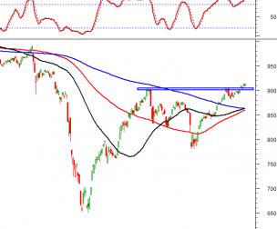 Thị trường chứng khoán 24/9: Tín hiệu kỹ thuật phiên chiều