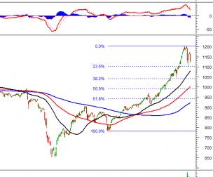 Thị trường chứng khoán 26/1: Phân tích kỹ thuật phiên chiều của VN-Index và HNX - Index