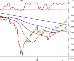 Thị trường chứng khoán ngày 23/10/2020: Tín hiệu kỹ thuật phiên chiều