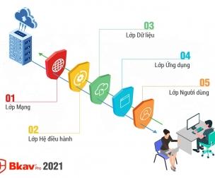 Bộ giải pháp công nghệ năm lớp BKAV 2021 phòng chống tấn công cho chuyển đổi số