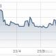 Cổ phiếu CTI vẫn lình xình dưới đáy sau khi chi trăm tỷ mua cổ phiếu quỹ