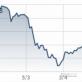 Giá cổ phiếu Techcombank rơi tự do