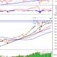 Thị trường chứng khoán 13/4: Phân tích tín hiệu kỹ thuật phiên chiều