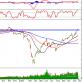 Thị trường chứng khoán ngày 27/11: Tín hiệu kỹ thuật phiên chiều