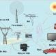 Các tiêu chuẩn, quy chuẩn về an toàn điện từ trường tại Việt Nam