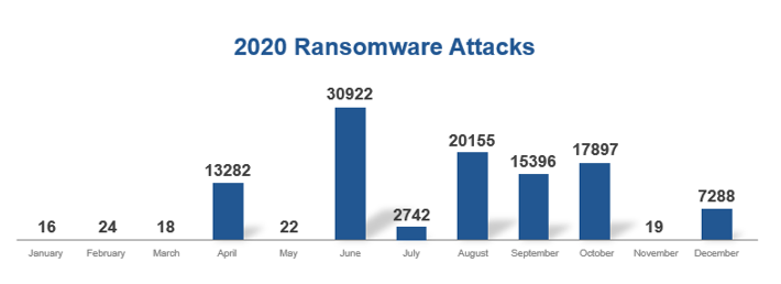 Các cuộc tấn công sử dụng phần mềm tống tiền trong năm 2020 Nguồn:Báo cáo bảo mật Keysight, năm 2020
