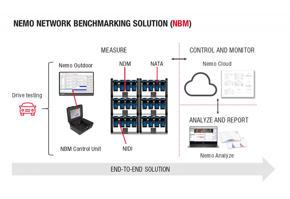 Cấu trúc hoạt động của giải pháp Nemo Network Benchmarking (NBM) được Keysight Technologies phát triển