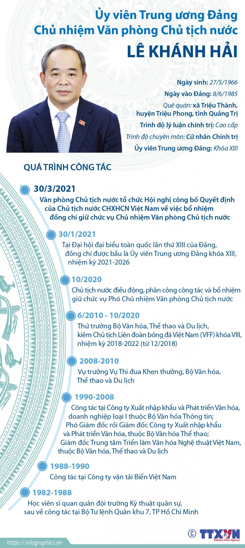 Tóm tắt quá trình công tác của tân Chủ nhiệm Văn phòng Chủ tịch nước Lê Khánh Hải