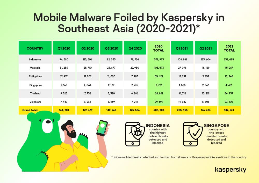 mã độc tống tiền, mobile malware