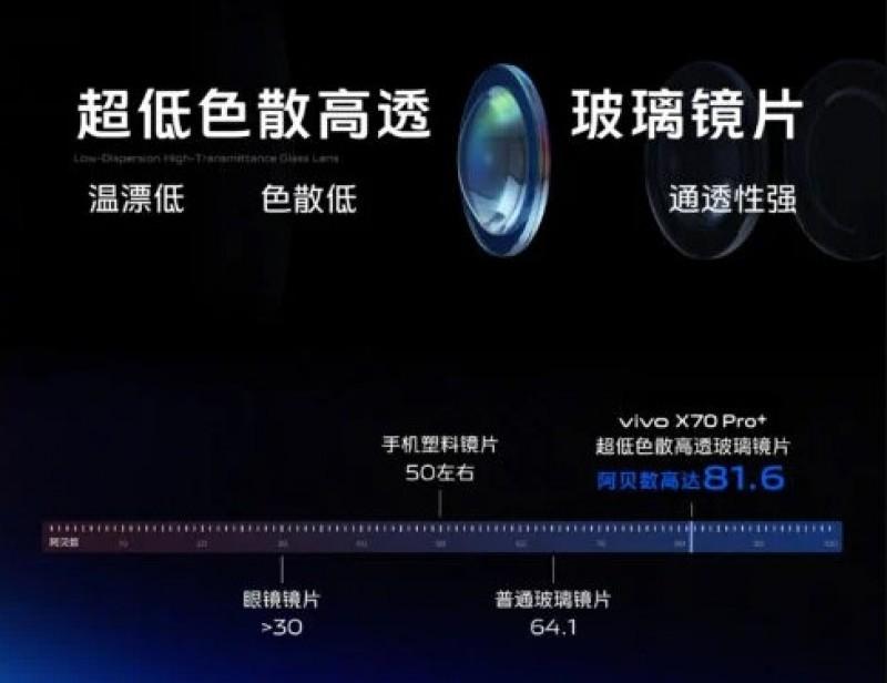 Vivo X70 Pro, Vivo X70, Vivo X70 Pro+, Vivo X70 Pro+ Premium Edition