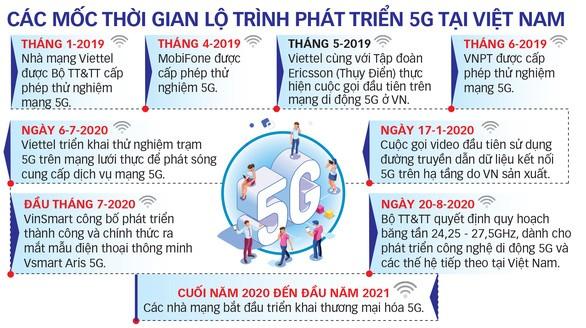 Các dự án nghiên cứu và phát triển mạng 5G
