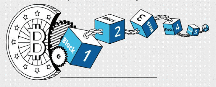 Nguyên lý tạo khối Blockchain