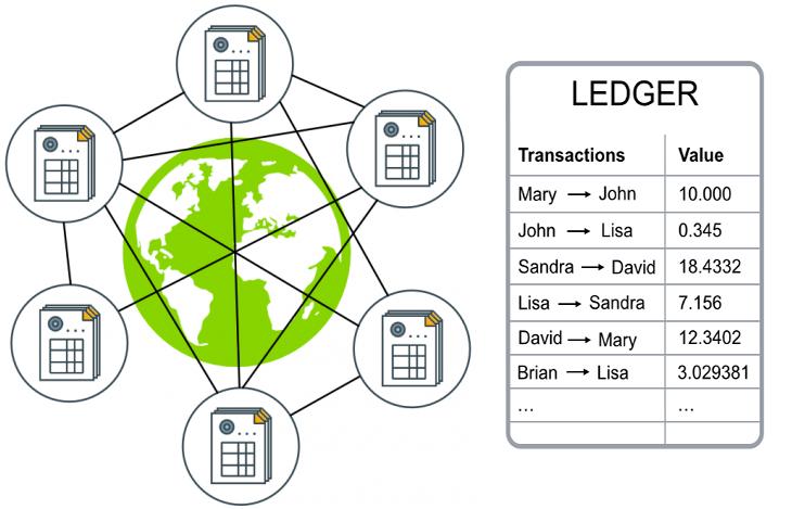 Sổ cái Blockchain