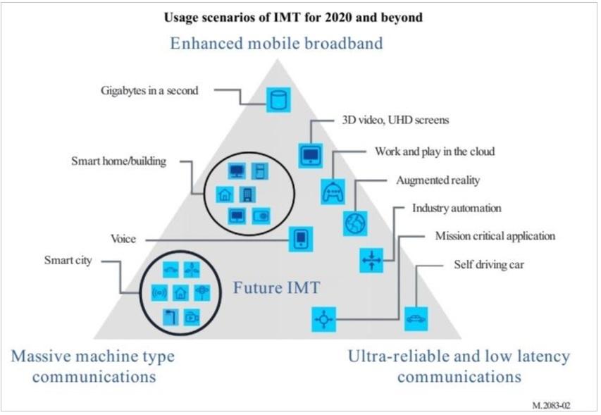 Các kịch bản sử dụng của IMT cho năm 2020 và sau này theo ITU-R M.2083-02