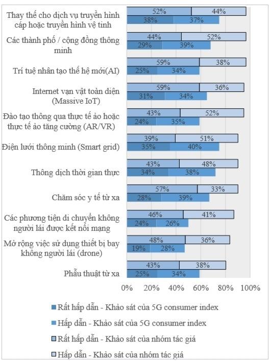 Các mức độ quan tâm khác nhau trong các ứng dụng tiềm năng 5G so với kết quả khảo sát chỉ số tiêu dùng 5G của Mỹ