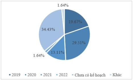 Khung thời gian áp dụng công nghệ 5G trong khảo sát của tổ chức