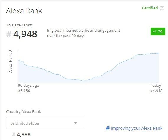Biểu đồ đánh giá thứ hạng Alexa trang Alexa