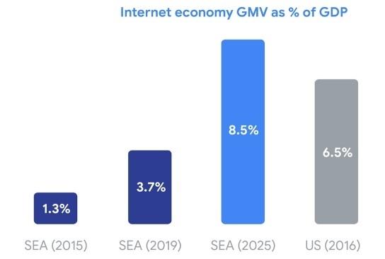 Tổng giá trị giao dịch của nền kinh tế số (GMV) theo % GDP