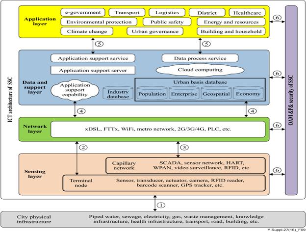 Cấu trúc mô hình ICT của TPTM