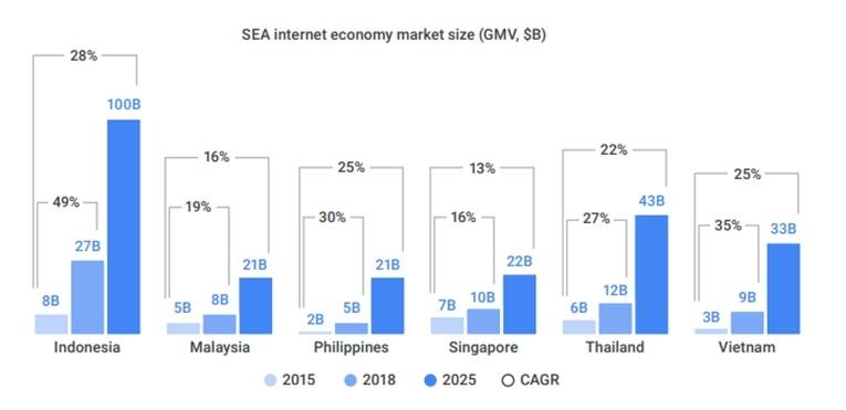Quy mô nền kinh tế số của Đông Nam Á