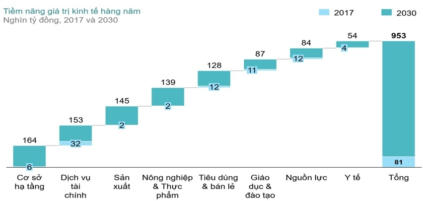 Thương mại trên nền tảng số đem lại cho nền kinh tế Việt Nam