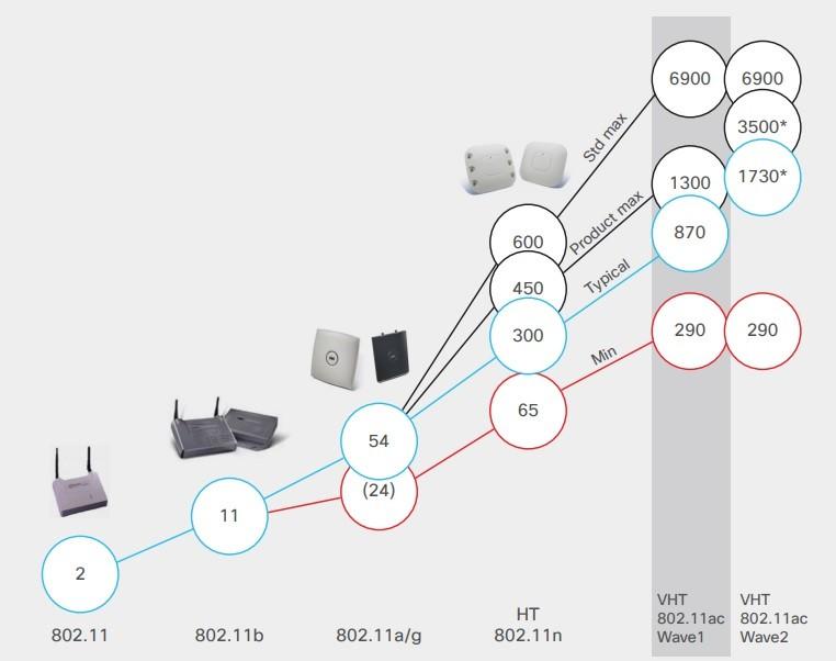 Các chuẩn mạng Wi-Fi được sử dụng