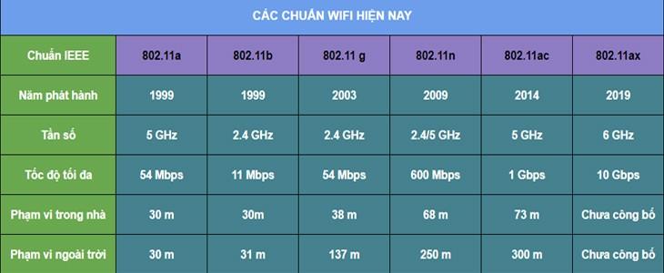 Một số chuẩn kết nối Wifi hiện nay